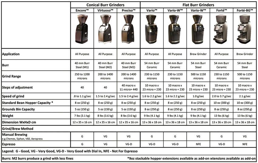 сравнительная таблица характеристик кофемолок Baratza